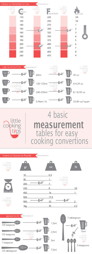 Little Cooking Tips - Measurements chart